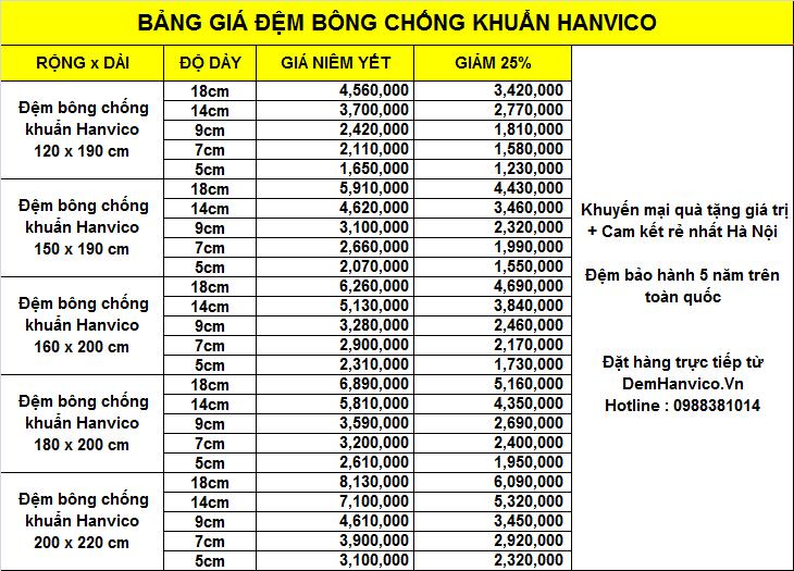 Bảng giá đệm chống khuẩn Hanvico giảm 25% + quà tặng